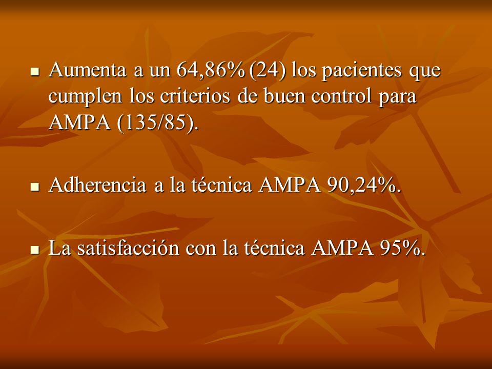 Aumenta a un 64,86% (24) los pacientes que cumplen los criterios de buen control para AMPA (135/85). Aumenta a un 64,86% (24) los pacientes que cumple