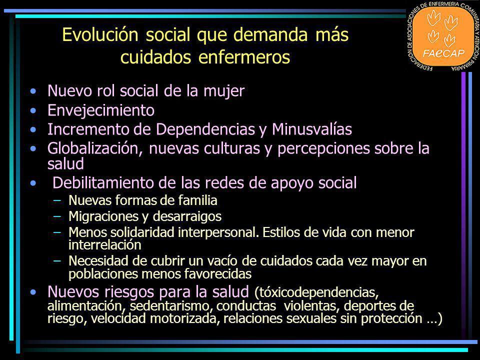 Evolución social que demanda más cuidados enfermeros Nuevo rol social de la mujer Envejecimiento Incremento de Dependencias y Minusvalías Globalizació