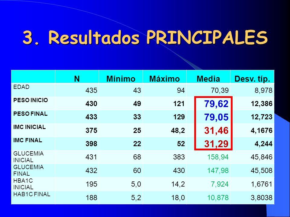 3. Resultados PRINCIPALES NMínimoMáximoMediaDesv. típ. EDAD 435439470,398,978 PESO INICIO 43049121 79,62 12,386 PESO FINAL 43333129 79,05 12,723 IMC I