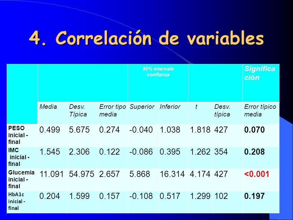 4. Correlación de variables 95% intervalo confianza Significa ción MediaDesv. Típica Error tipo media SuperiorInferior tDesv. típica Error típico medi