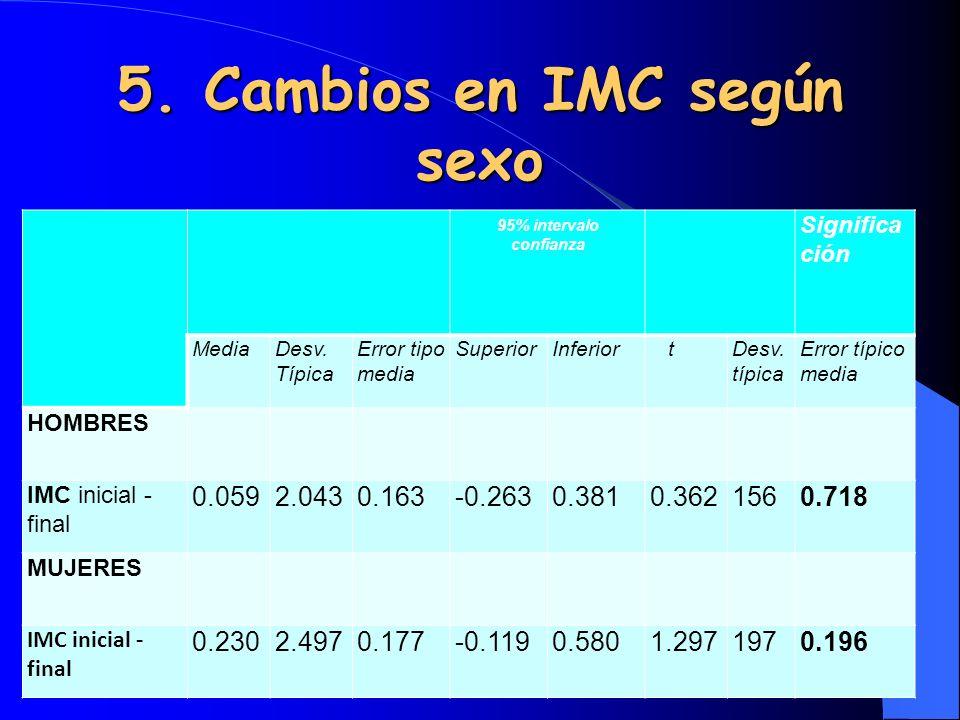 5. Cambios en IMC según sexo 95% intervalo confianza Significa ción MediaDesv. Típica Error tipo media SuperiorInferior tDesv. típica Error típico med