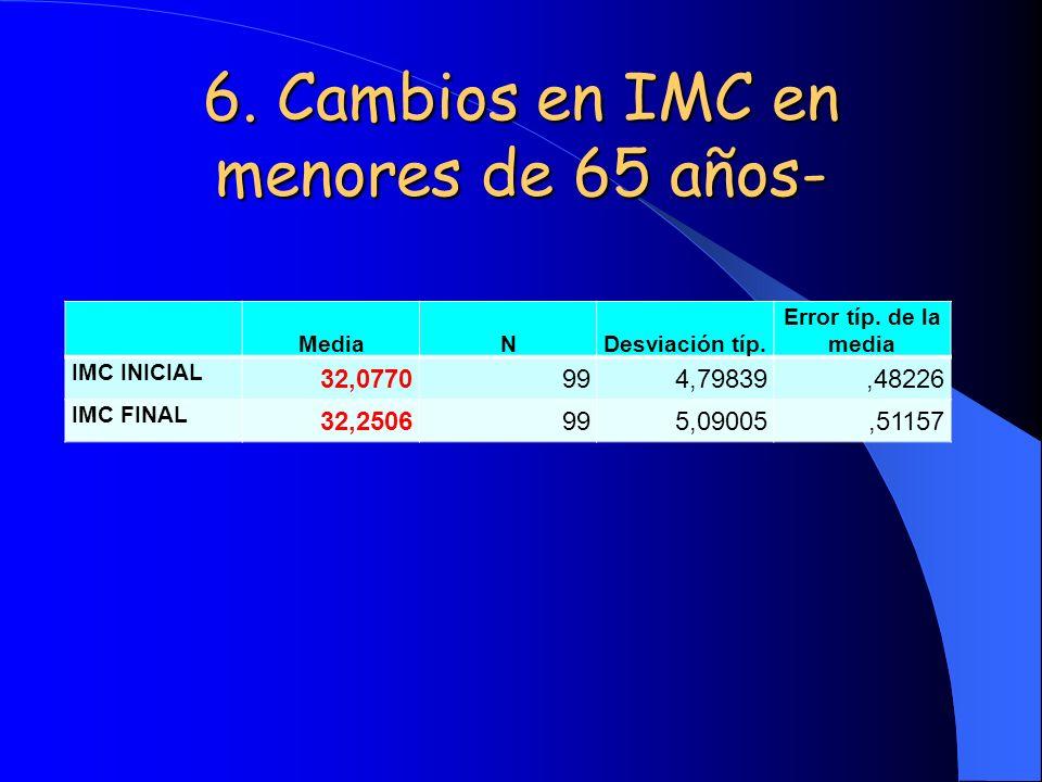 6. Cambios en IMC en menores de 65 años- MediaNDesviación típ. Error típ. de la media IMC INICIAL 32,0770994,79839,48226 IMC FINAL 32,2506995,09005,51