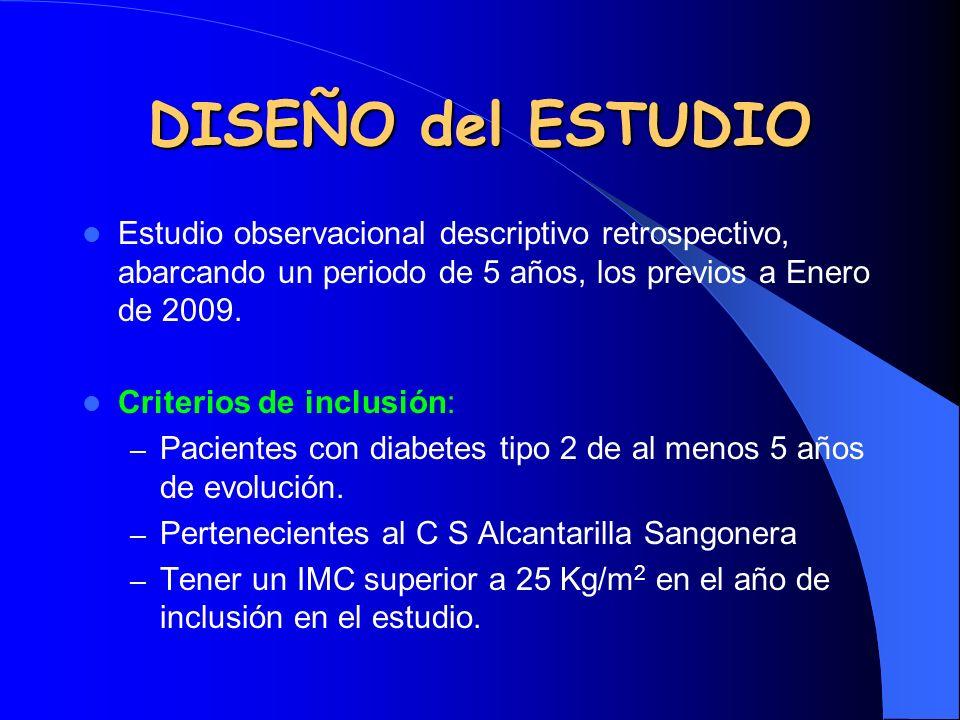 DISEÑO del ESTUDIO Estudio observacional descriptivo retrospectivo, abarcando un periodo de 5 años, los previos a Enero de 2009. Criterios de inclusió