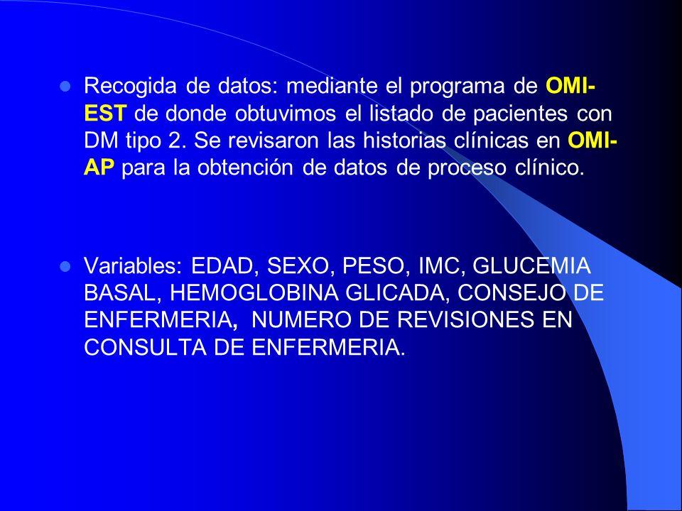Recogida de datos: mediante el programa de OMI- EST de donde obtuvimos el listado de pacientes con DM tipo 2. Se revisaron las historias clínicas en O