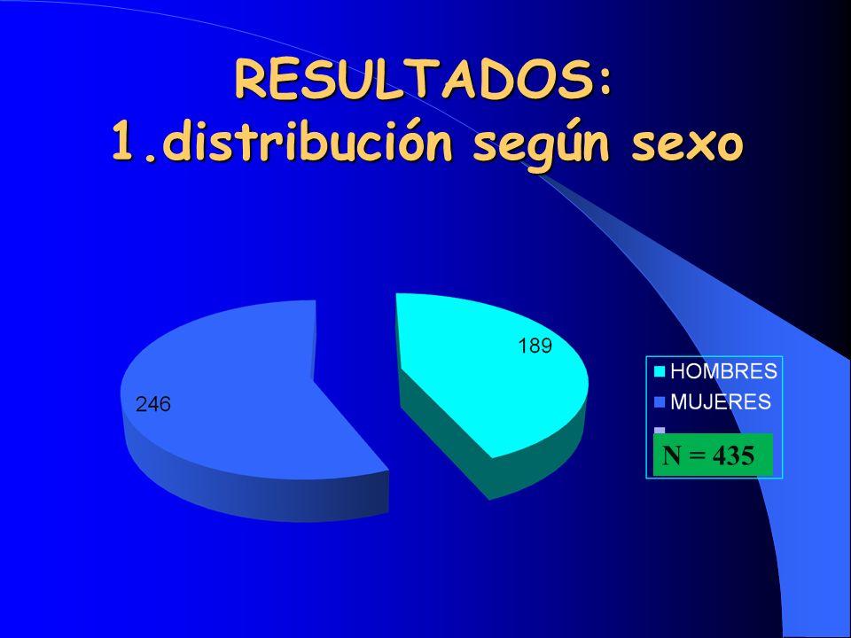 RESULTADOS: 1.distribución según sexo N = 435