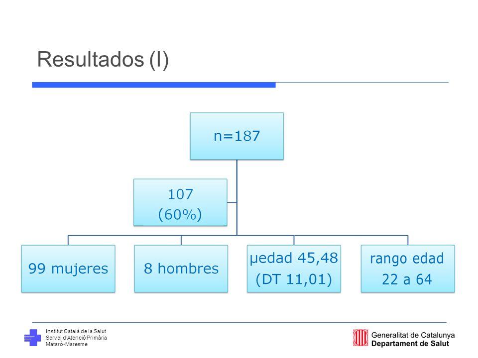 Institut Català de la Salut Servei dAtenció Primària Mataró-Maresme Resultados (II)