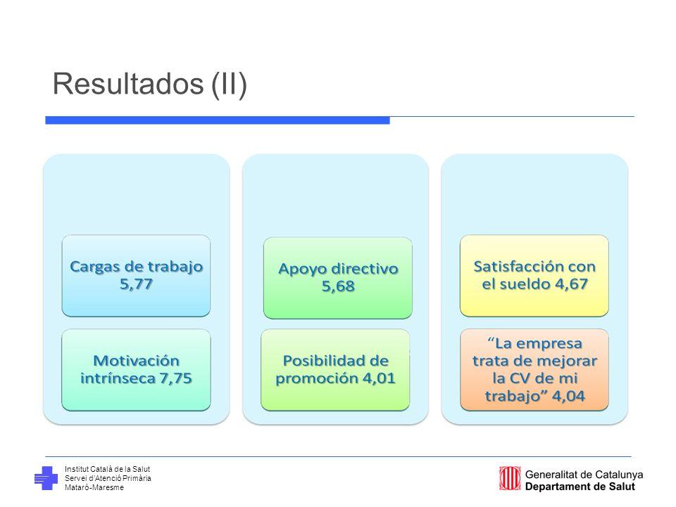 Institut Català de la Salut Servei dAtenció Primària Mataró-Maresme Discusión (I) Los participantes muestran una elevada motivación intrínseca, perciben una carga laboral moderada y un discreto apoyo directivo.