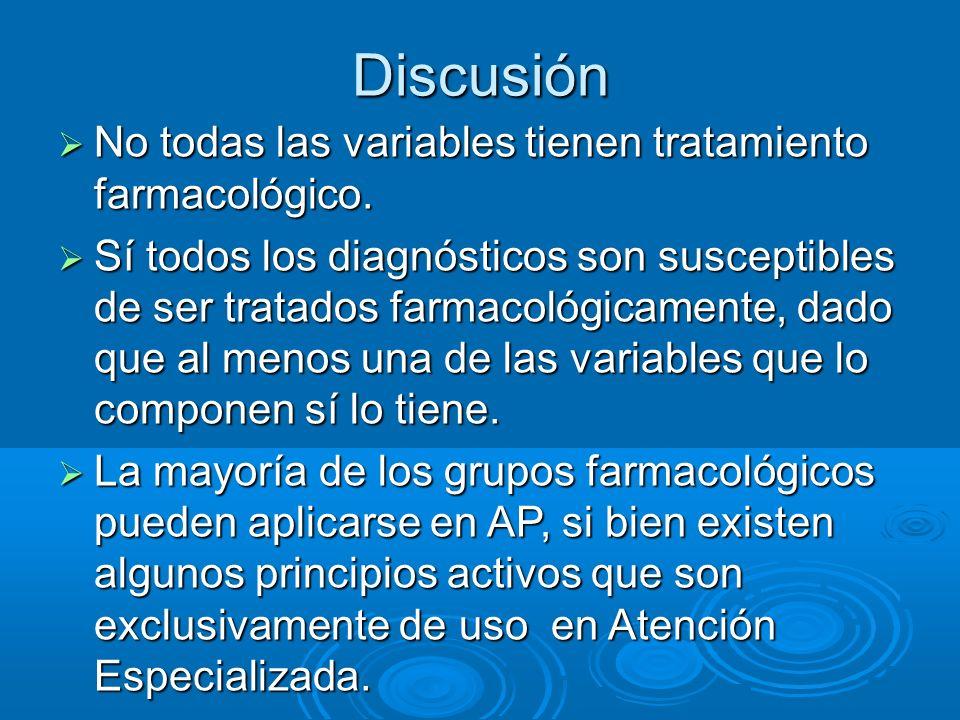 Discusión No todas las variables tienen tratamiento farmacológico. No todas las variables tienen tratamiento farmacológico. Sí todos los diagnósticos