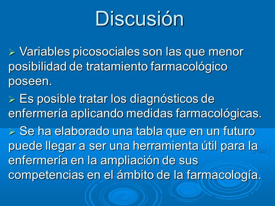 Discusión Variables picosociales son las que menor posibilidad de tratamiento farmacológico poseen. Variables picosociales son las que menor posibilid
