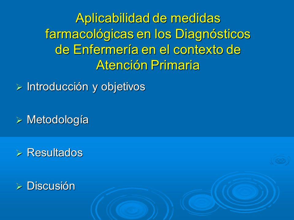 Introducción y objetivos Introducción y objetivos Metodología Metodología Resultados Resultados Discusión Discusión Aplicabilidad de medidas farmacoló