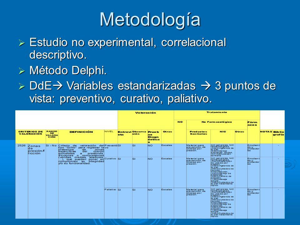 Metodología Estudio no experimental, correlacional descriptivo. Estudio no experimental, correlacional descriptivo. Método Delphi. Método Delphi. DdE