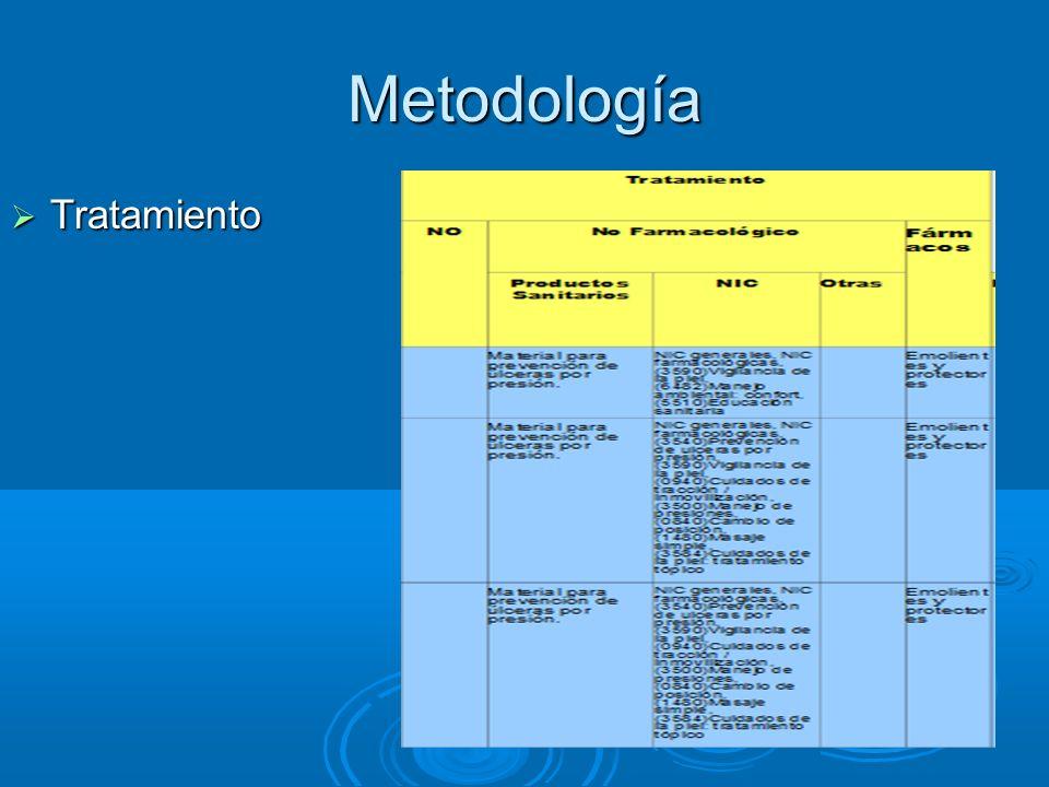 Metodología Tratamiento Tratamiento