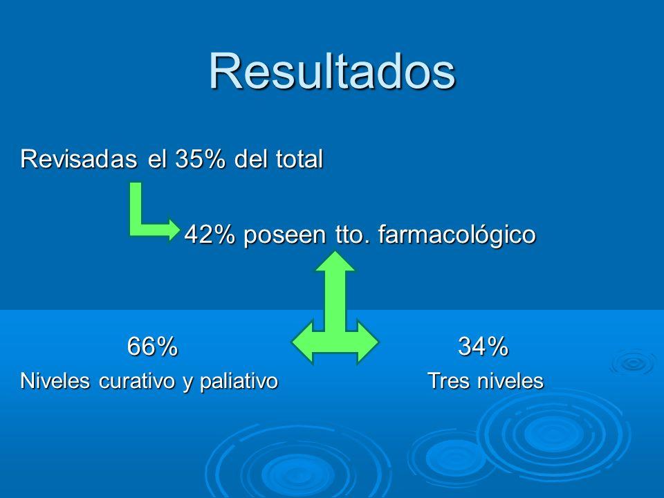 Resultados Revisadas el 35% del total 42% poseen tto. farmacológico 42% poseen tto. farmacológico 66% 34% 66% 34% Niveles curativo y paliativo Tres ni