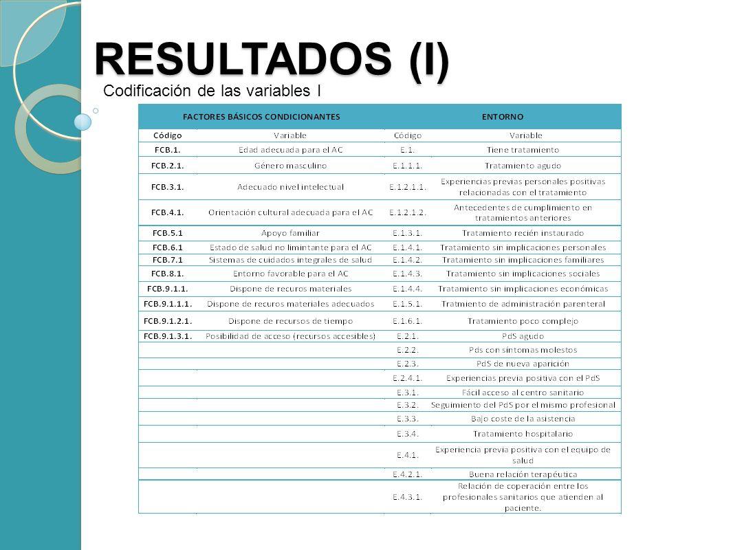 RESULTADOS (I) RESULTADOS (I) Codificación de las variables I