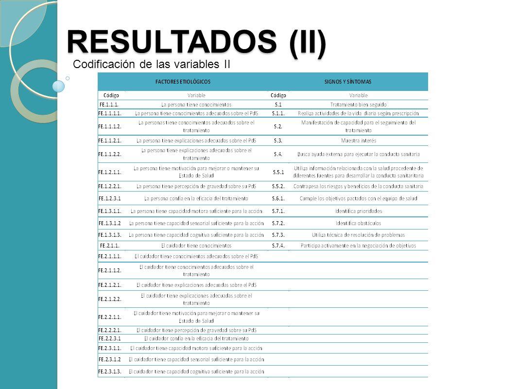 RESULTADOS (II) RESULTADOS (II) Codificación de las variables II