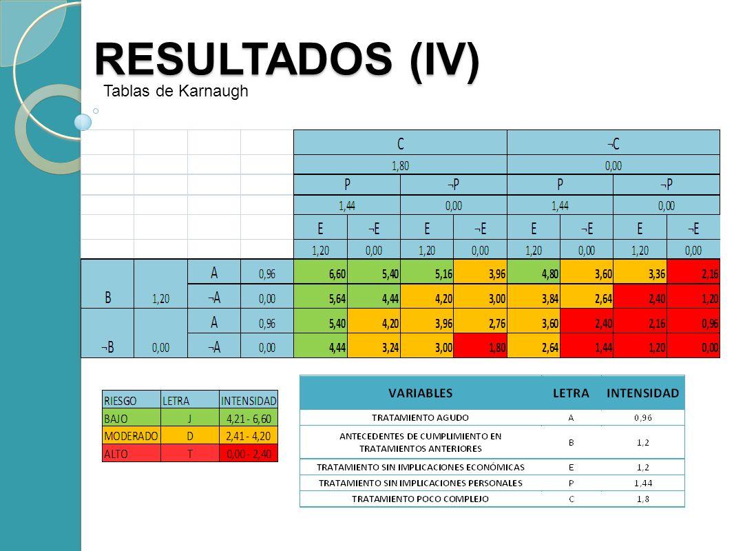 RESULTADOS (IV) RESULTADOS (IV) Tablas de Karnaugh