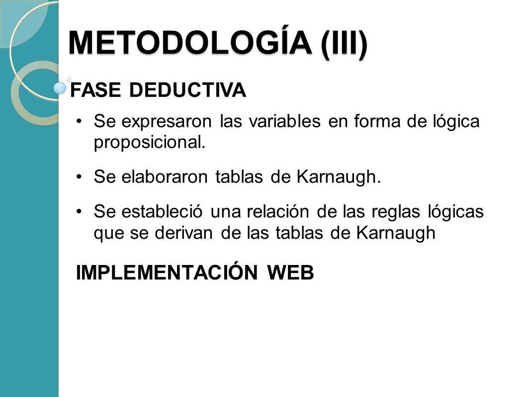 FASE DEDUCTIVA Se expresaron las variables en forma de lógica proposicional. Se elaboraron tablas de Karnaugh. Se estableció una relación de las regla