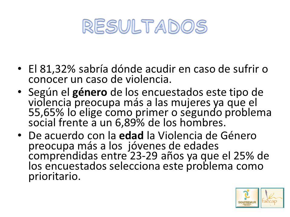 El 81,32% sabría dónde acudir en caso de sufrir o conocer un caso de violencia.
