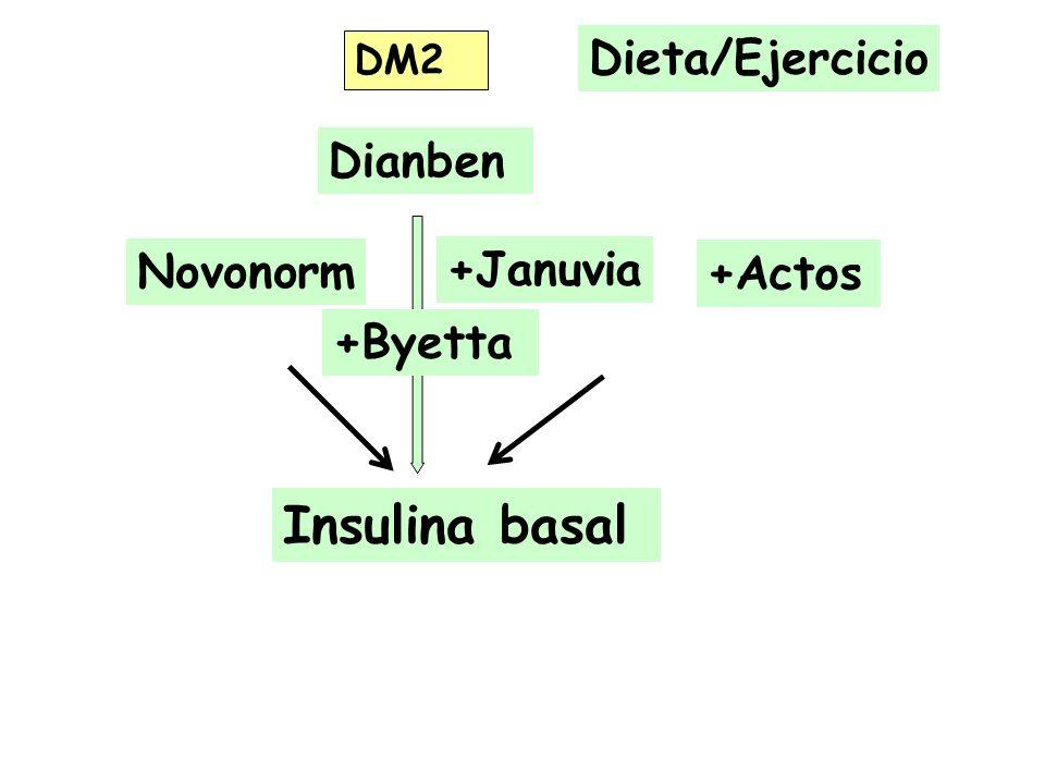 DM2 Novonorm Dieta/Ejercicio Insulina basal +Actos +Januvia Dianben +Byetta