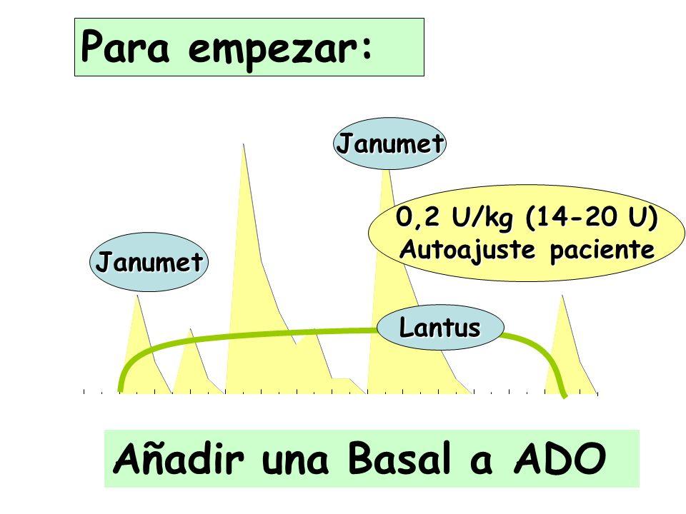 826108 Janumet Lantus Para empezar: Añadir una Basal a ADO Janumet 0,2 U/kg (14-20 U) Autoajuste paciente
