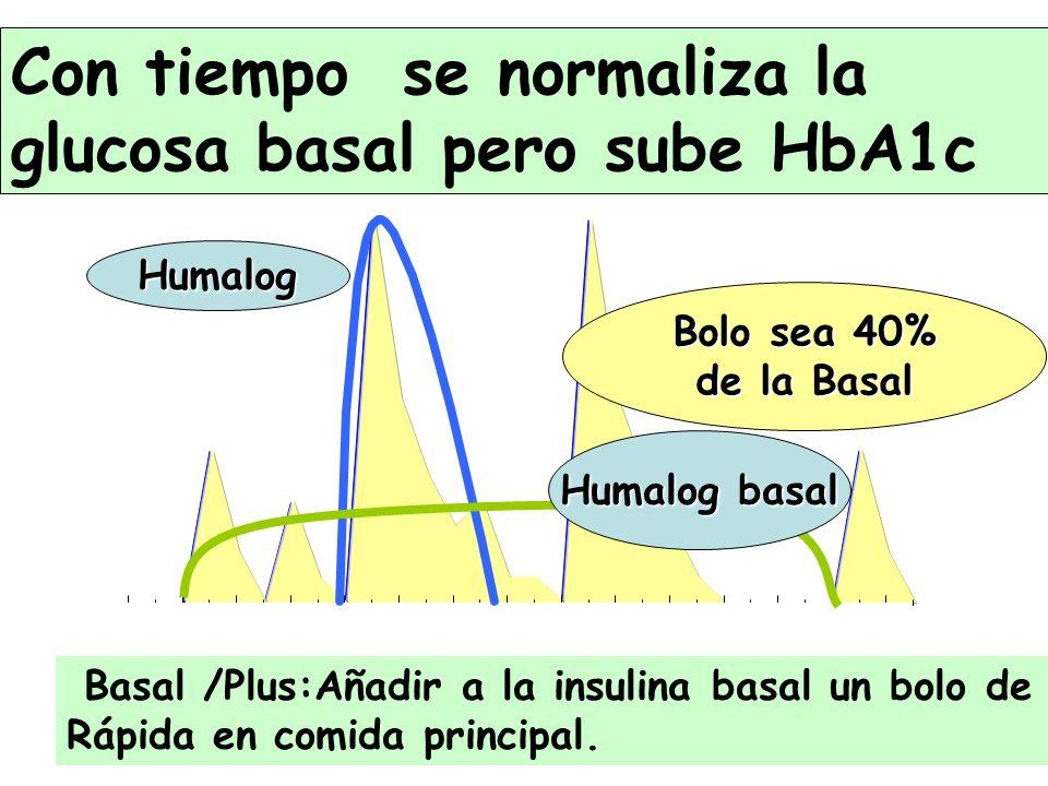 826108 Con tiempo se normaliza la glucosa basal pero sube HbA1c Humalog basal Humalog Basal /Plus:Añadir a la insulina basal un bolo de Rápida en comi