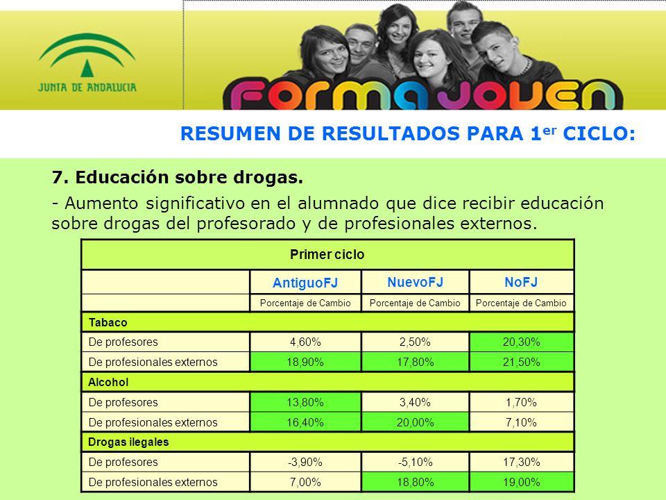 RESUMEN DE RESULTADOS PARA 1 er CICLO: 7. Educación sobre drogas.