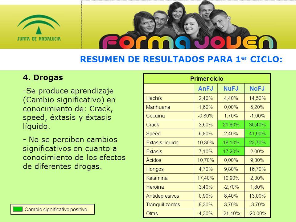 RESUMEN DE RESULTADOS PARA 1 er CICLO: Primer ciclo AnFJNuFJNoFJ Hachís2,40%4,40%14,50% Marihuana1,60%0,00%5,20% Cocaína-0,80%1,70%-1,00% Crack3,60%21,80%30,40% Speed6,80%2,40%41,90% Éxtasis líquido10,30%18,10%23,70% Éxtasis7,10%17,20%2,00% Ácidos10,70%0,00%9,30% Hongos4,70%9,80%16,70% Ketamina17,40%10,90%2,30% Heroína3,40%-2,70%1,80% Antidepresivos0,90%8,40%13,00% Tranquilizantes8,30%3,70%-3,70% Otras4,30%-21,40%-20,00% 4.