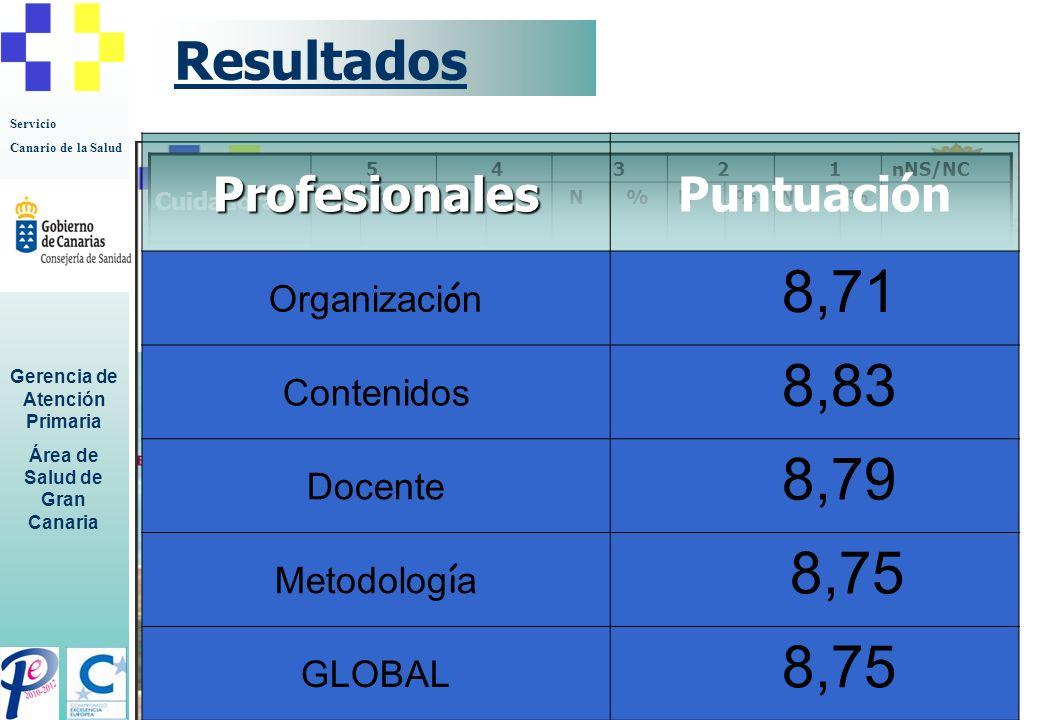 Servicio Canario de la Salud Gerencia de Atención Primaria Área de Salud de Gran Canaria Encuesta de Satisfacción. Cuestionario de evaluación profesio