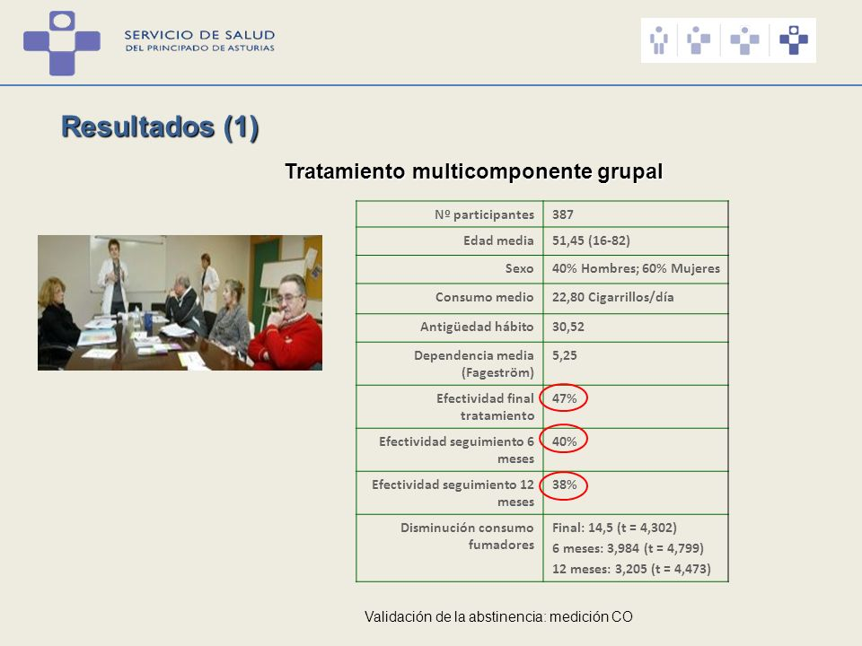 Resultados (1) Tratamiento multicomponente grupal Nº participantes387 Edad media51,45 (16-82) Sexo40% Hombres; 60% Mujeres Consumo medio22,80 Cigarril
