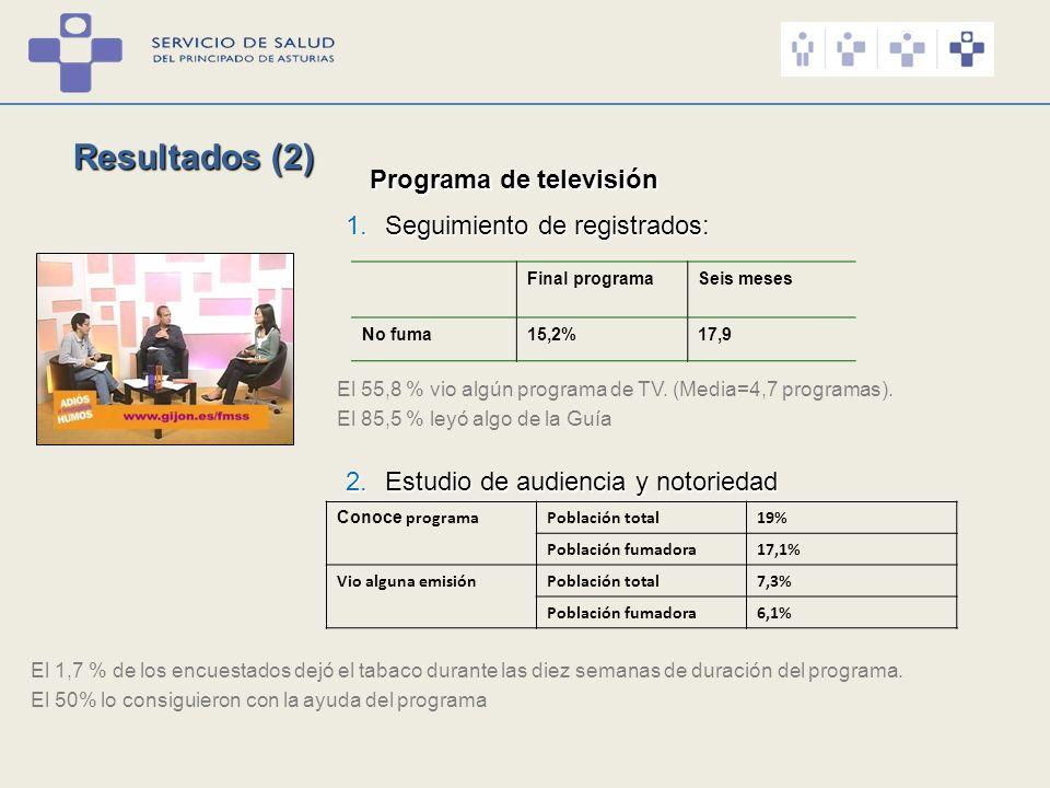 Resultados (2) Programa de televisión 1.Seguimiento de registrados: Final programaSeis meses No fuma15,2%17,9 2.Estudio de audiencia y notoriedad El 5