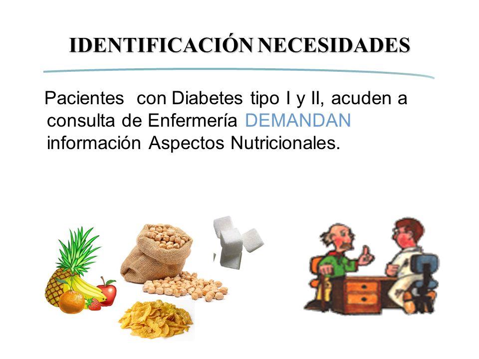 IDENTIFICACIÓN NECESIDADES Pacientes con Diabetes tipo I y II, acuden a consulta de Enfermería DEMANDAN información Aspectos Nutricionales.
