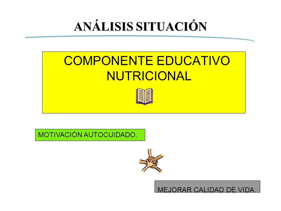 COMPONENTE EDUCATIVO NUTRICIONAL MOTIVACIÓN AUTOCUIDADO. MEJORAR CALIDAD DE VIDA. ANÁLISIS SITUACIÓN