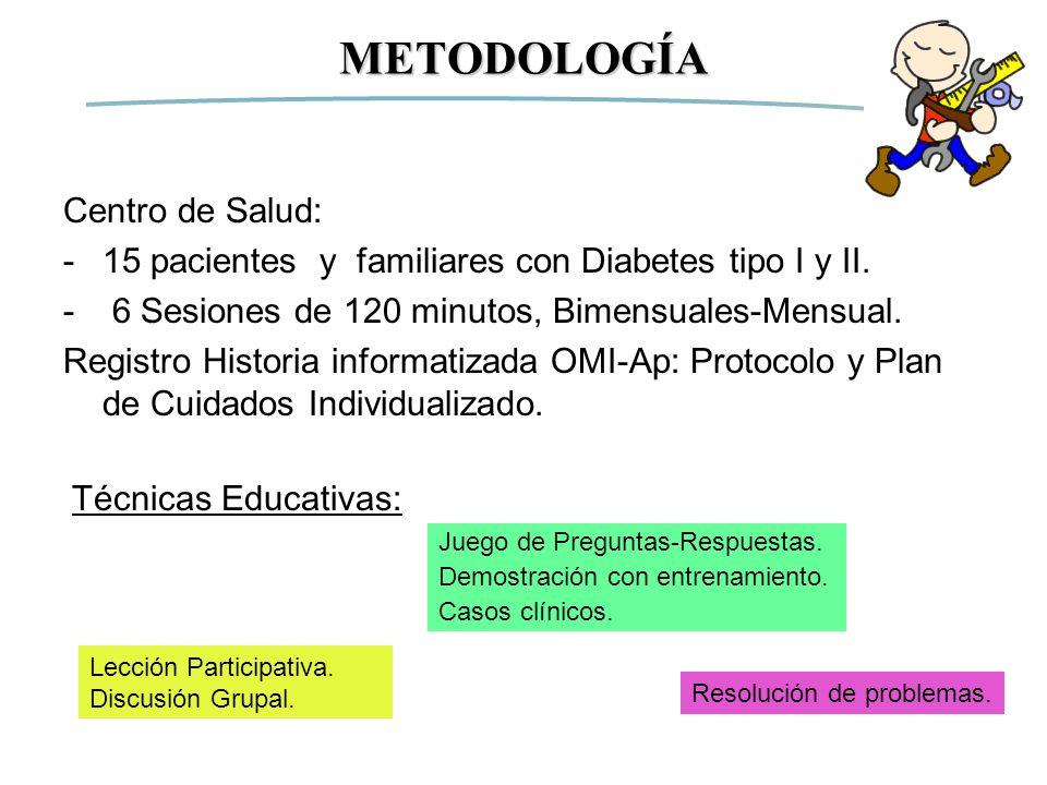 Centro de Salud: -15 pacientes y familiares con Diabetes tipo I y II. - 6 Sesiones de 120 minutos, Bimensuales-Mensual. Registro Historia informatizad