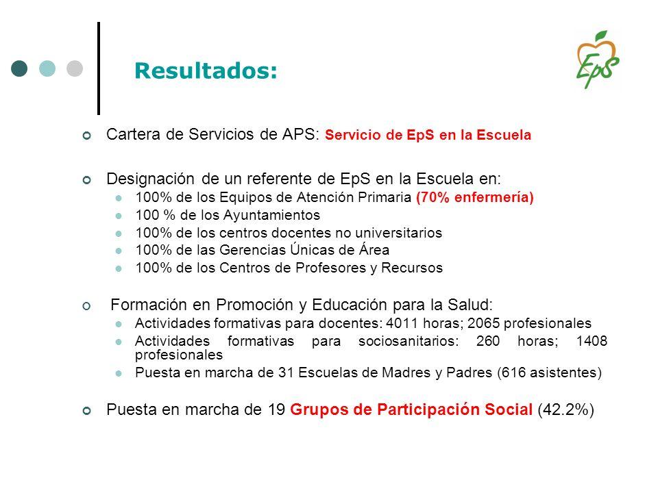 Cartera de Servicios de APS: Servicio de EpS en la Escuela Designación de un referente de EpS en la Escuela en: 100% de los Equipos de Atención Primar