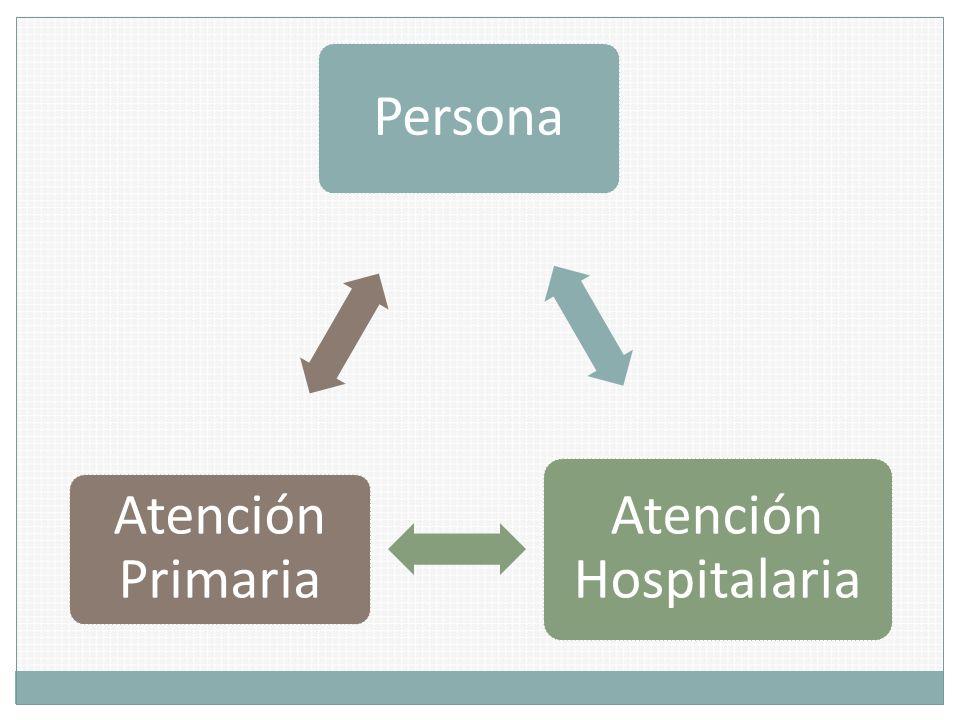Persona Atención Hospitalaria Atención Primaria
