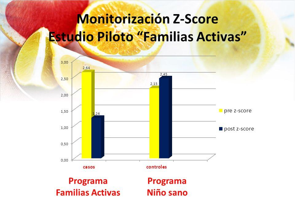 Monitorización Z-Score Estudio Piloto Familias Activas Programa Familias Activas Programa Niño sano
