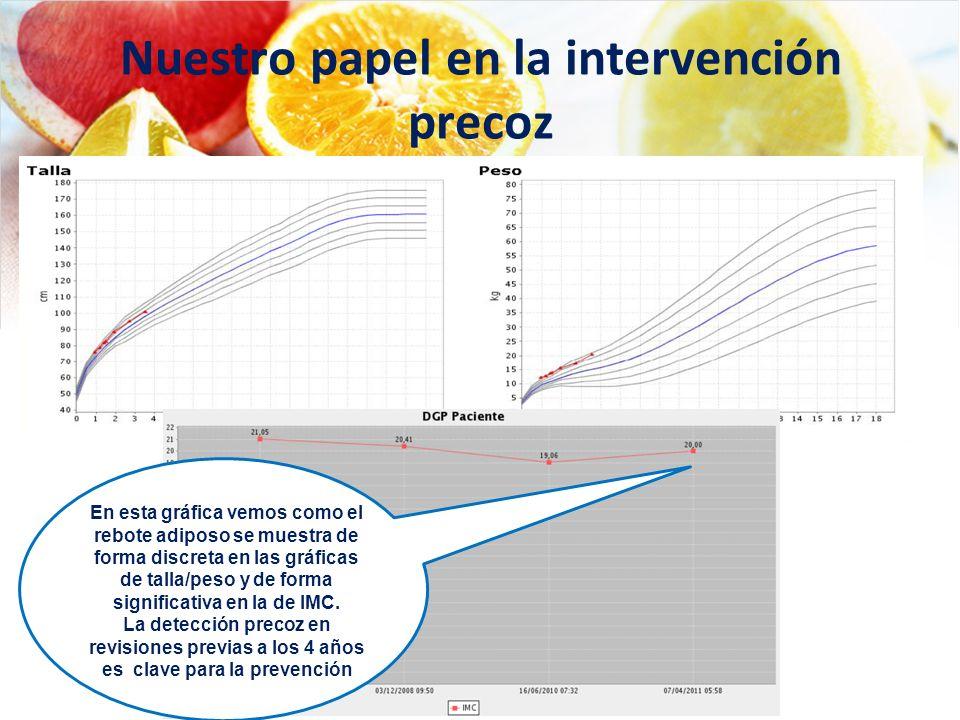 Nuestro papel en la intervención precoz En esta gráfica vemos como el rebote adiposo se muestra de forma discreta en las gráficas de talla/peso y de f