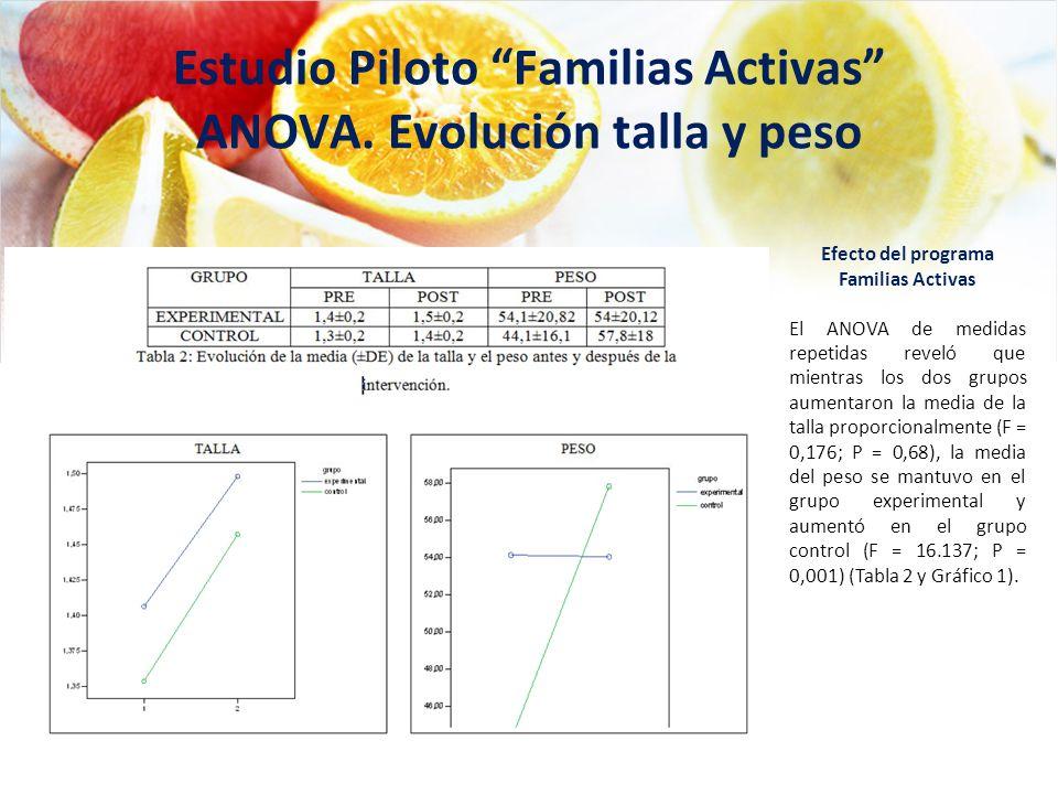 Estudio Piloto Familias Activas ANOVA. Evolución talla y peso Efecto del programa Familias Activas El ANOVA de medidas repetidas reveló que mientras l