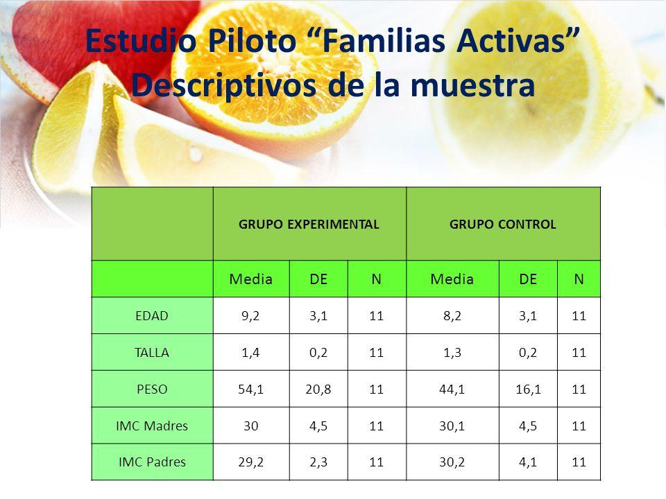 Estudio Piloto Familias Activas Descriptivos de la muestra GRUPO EXPERIMENTALGRUPO CONTROL MediaDENMediaDEN EDAD9,23,1118,23,111 TALLA1,40,2111,30,211