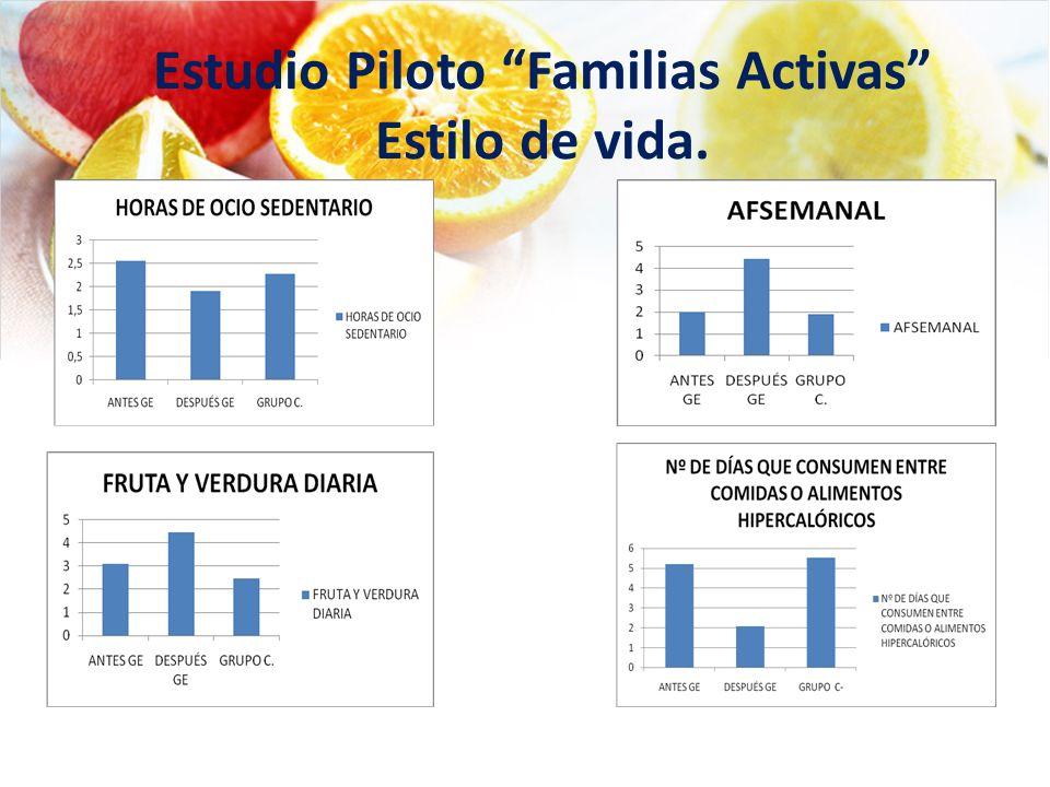 Estudio Piloto Familias Activas Estilo de vida.