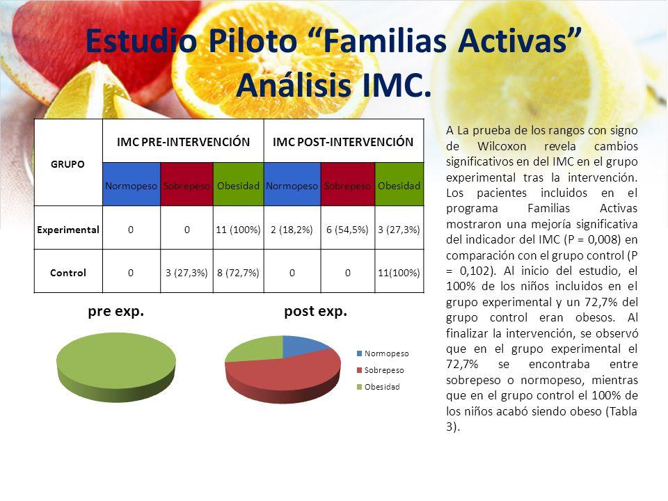 GRUPO IMC PRE-INTERVENCIÓNIMC POST-INTERVENCIÓN NormopesoSobrepesoObesidadNormopesoSobrepesoObesidad Experimental0011 (100%)2 (18,2%)6 (54,5%)3 (27,3%
