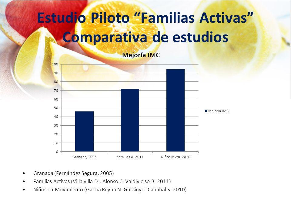 Granada (Fernández Segura, 2005) Familias Activas (Villalvilla DJ. Alonso C. Valdivielso B. 2011) Niños en Movimiento (García Reyna N. Gussinyer Canab