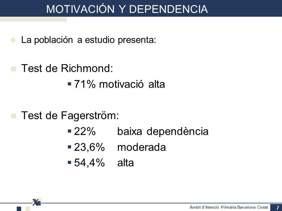 Àmbit dAtenció Primària Barcelona Ciutat MOTIVACIÓN Y DEPENDENCIA La población a estudio presenta: Test de Richmond: 71% motivació alta Test de Fagerström: 22% baixa dependència 23,6% moderada 54,4% alta 7