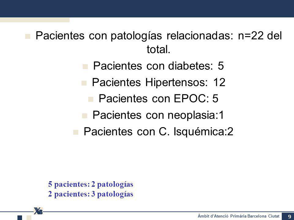 Àmbit dAtenció Primària Barcelona Ciutat 9 Pacientes con patologías relacionadas: n=22 del total.