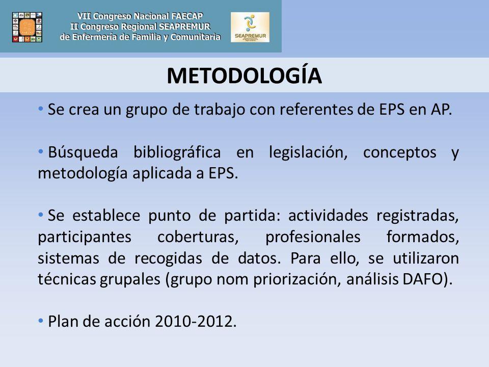 METODOLOGÍA Se crea un grupo de trabajo con referentes de EPS en AP.