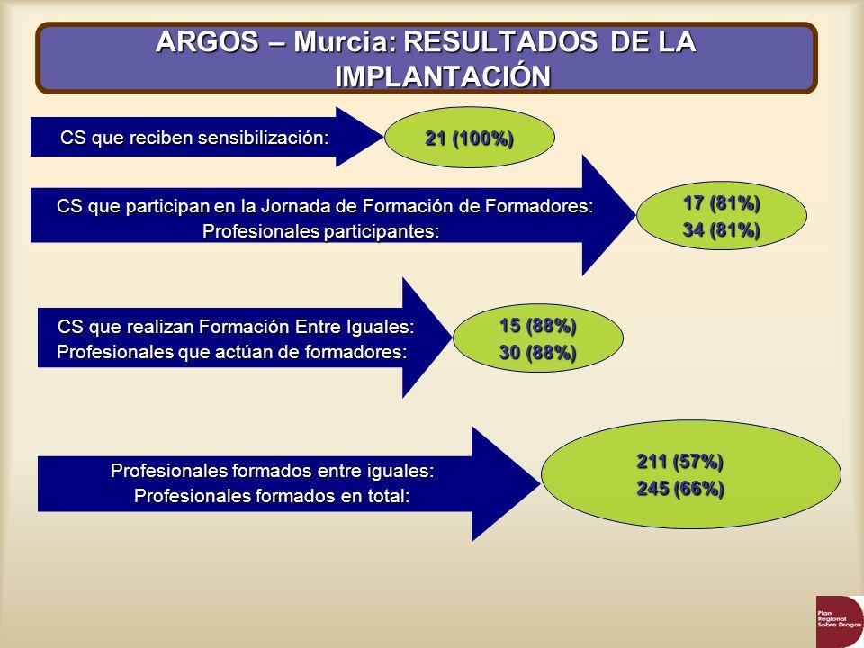 ARGOS – Murcia: RESULTADOS DE LA IMPLANTACIÓN Profesionales formados entre iguales: Profesionales formados en total: CS que reciben sensibilización: 2