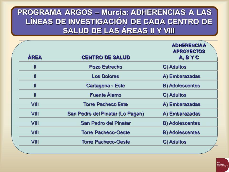 ÁREA CENTRO DE SALUD ADHERENCIA A APROYECTOS A, B Y C II Pozo Estrecho C) Adultos II Los Dolores A) Embarazadas II Cartagena - Este B) Adolescentes II