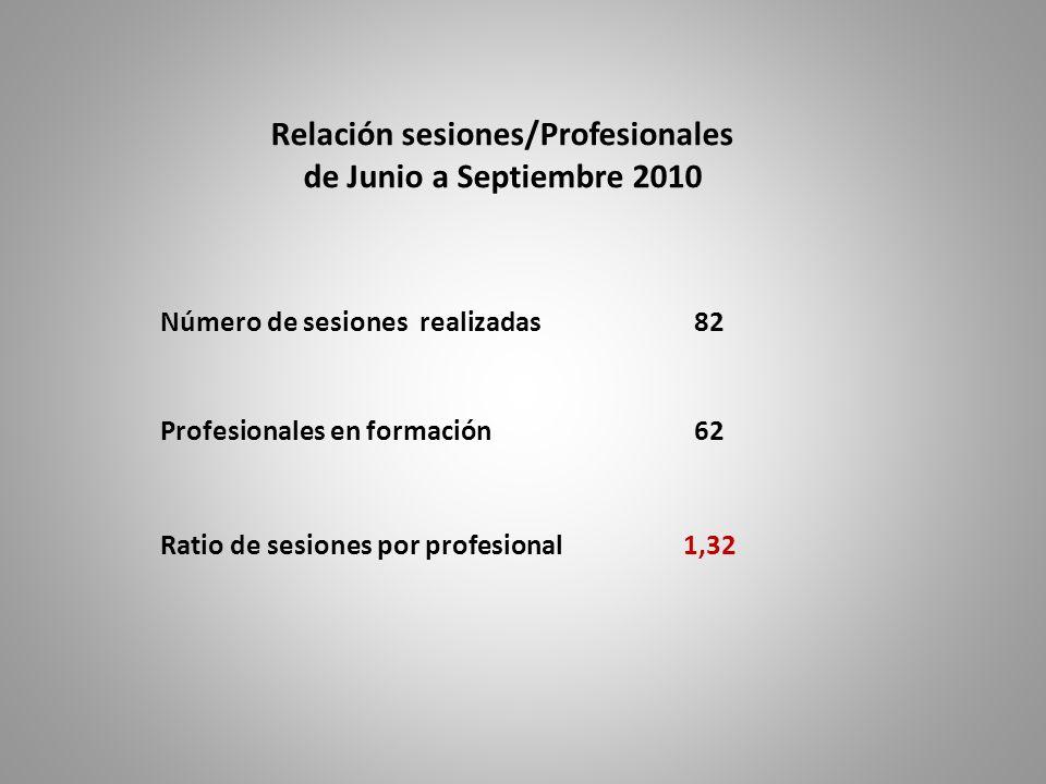Relación sesiones/Profesionales de Junio a Septiembre 2010 Número de sesiones realizadas82 Profesionales en formación62 Ratio de sesiones por profesio
