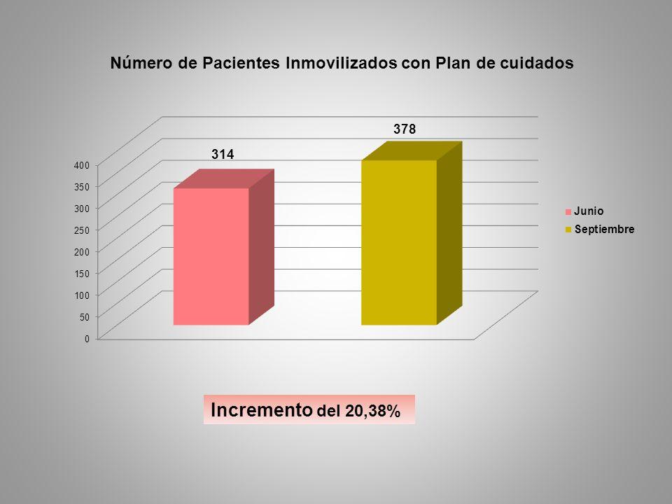 Incremento del 20,38%
