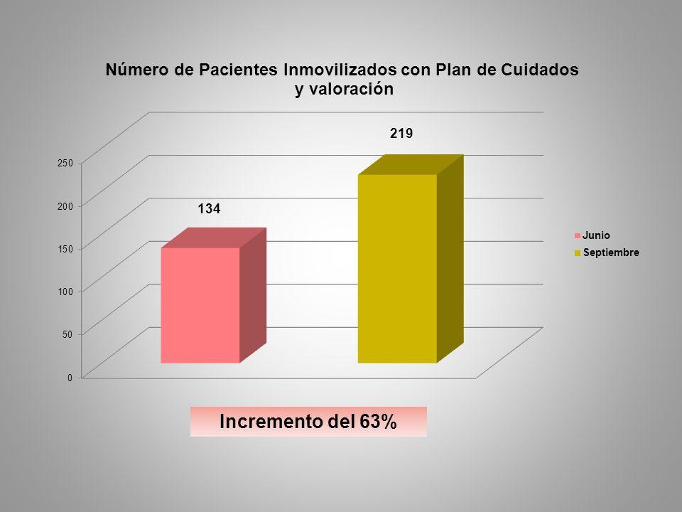 Incremento del 63%